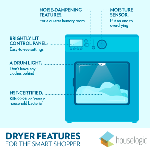 clothes dryer buyers guide graphic